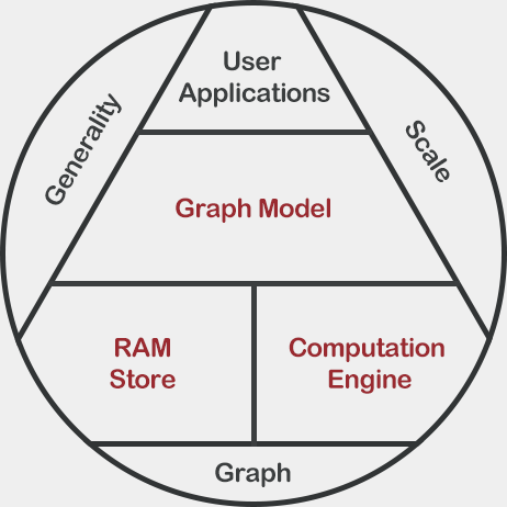 Graph Engine overview image